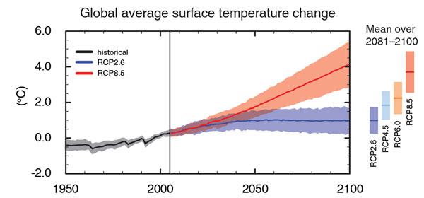 Gevolgen klimaatverandering: grafiek met wereldwijde temperatuurstijging bij verschillende beleidsscenario's.