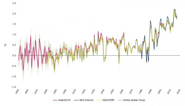 Gevolgen klimaatverandering: grafiek met temperatuurstijging in Europa.